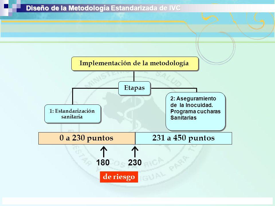 Diseño de la Metodología Estandarizada de IVC Implementación de la metodología Etapas 2: Aseguramiento de la Inocuidad. Programa cucharas Sanitarias 2