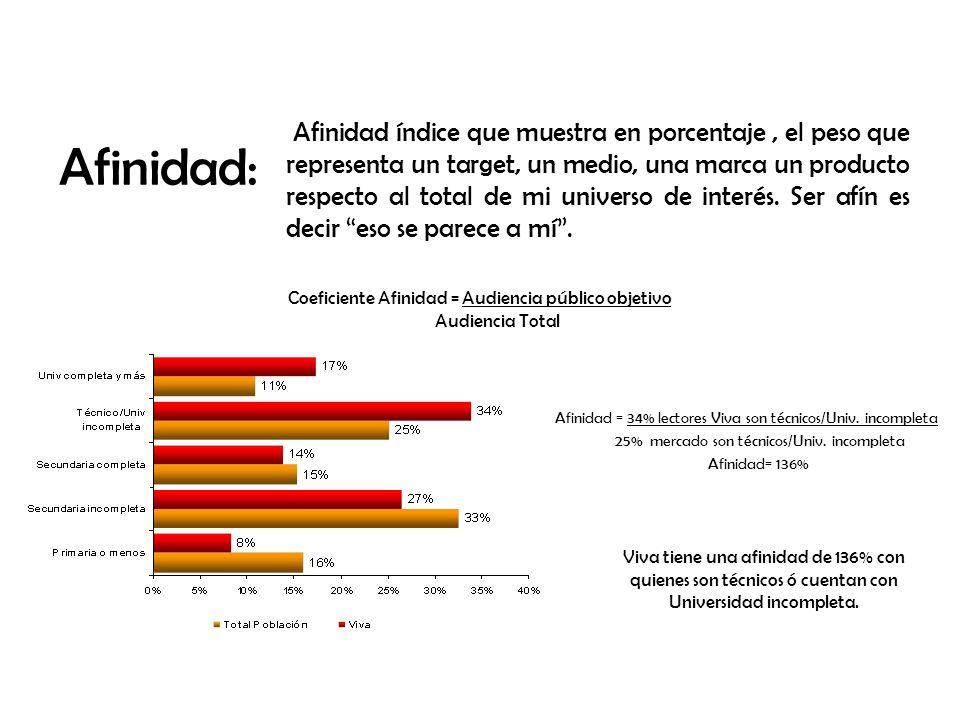 Sector: Restaurantes Estacionalidad de inversión total Fuente: Mediagurú, datos en miles de colones 11%+ ¢6.602.109¢7.342.800