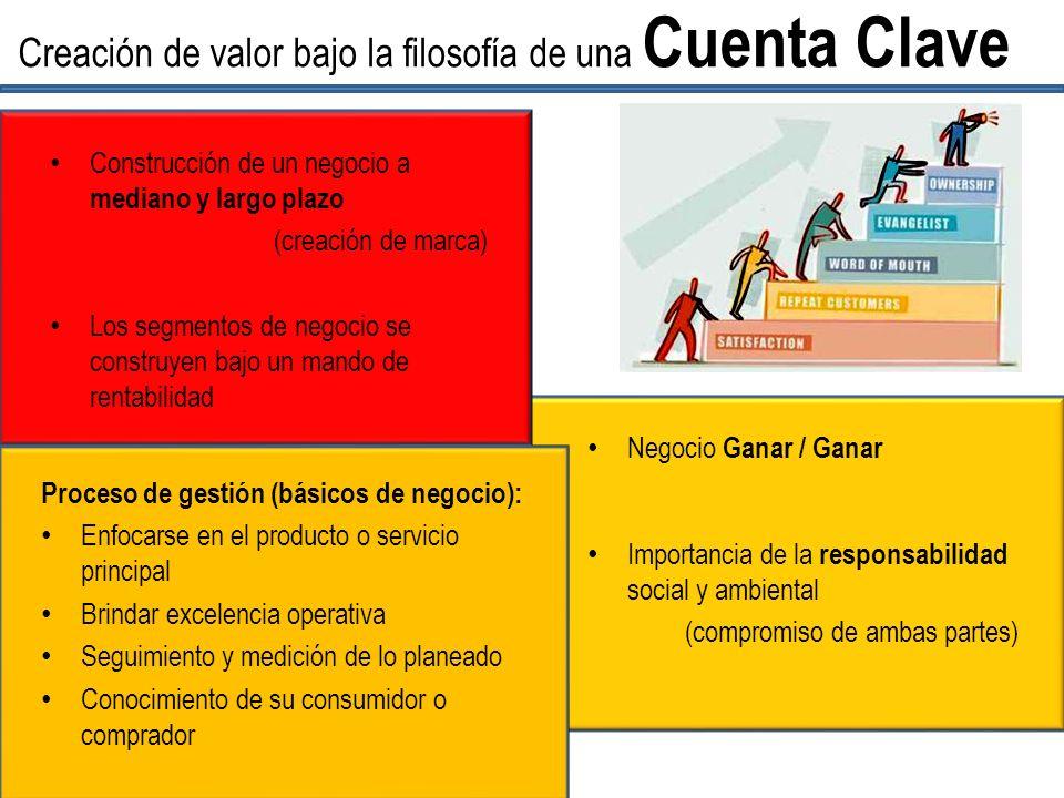 Construcción de un negocio a mediano y largo plazo (creación de marca) Los segmentos de negocio se construyen bajo un mando de rentabilidad Creación d