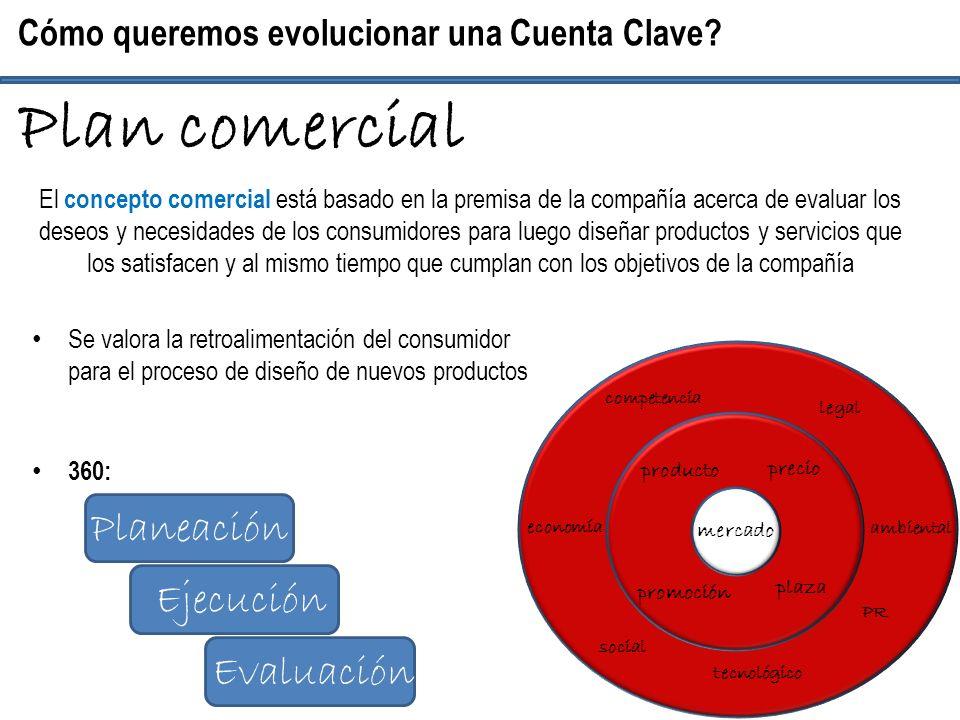 Se valora la retroalimentación del consumidor para el proceso de diseño de nuevos productos 360: Cómo queremos evolucionar una Cuenta Clave? Plan come