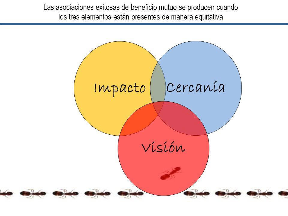 Impacto Cercanía Visión Las asociaciones exitosas de beneficio mutuo se producen cuando los tres elementos están presentes de manera equitativa