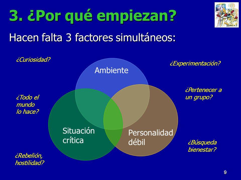 9 3. ¿Por qué empiezan? Hacen falta 3 factores simultáneos: Personalidad débil Ambiente Situación crítica ¿Curiosidad? ¿Experimentación? ¿Todo el mund