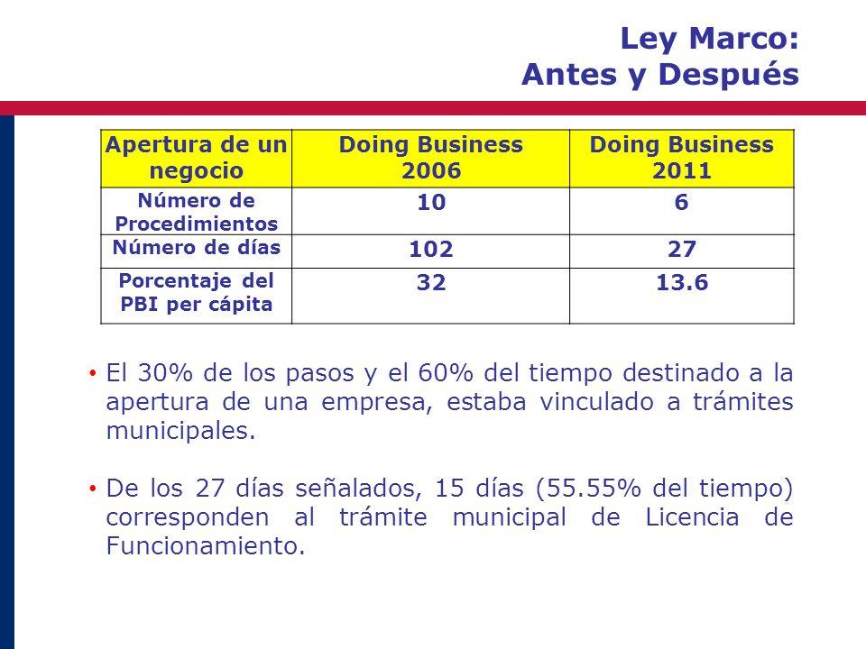 Apertura de un negocio Doing Business 2006 Doing Business 2011 Número de Procedimientos 106 Número de días 10227 Porcentaje del PBI per cápita 3213.6