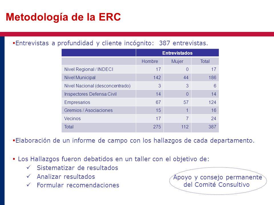 Metodología de la ERC Entrevistas a profundidad y cliente incógnito: 387 entrevistas. Elaboración de un informe de campo con los hallazgos de cada dep