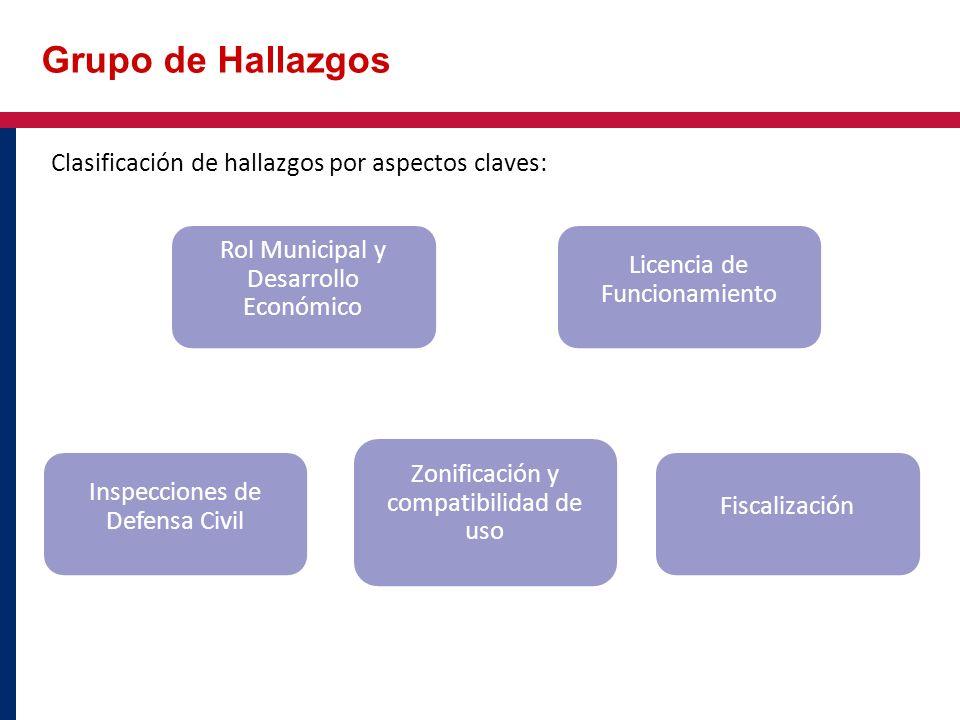 Grupo de Hallazgos Inspecciones de Defensa Civil Zonificación y compatibilidad de uso Fiscalización Rol Municipal y Desarrollo Económico Licencia de F
