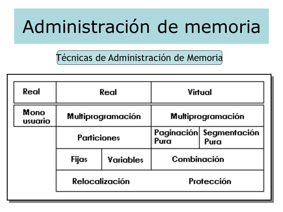 Administración de memoria Técnicas de Administración de Memoria
