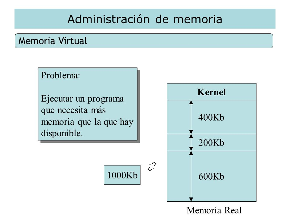 Administración de memoria Memoria Virtual Kernel 400Kb 200Kb 600Kb Memoria Real 1000Kb Problema: Ejecutar un programa que necesita más memoria que la