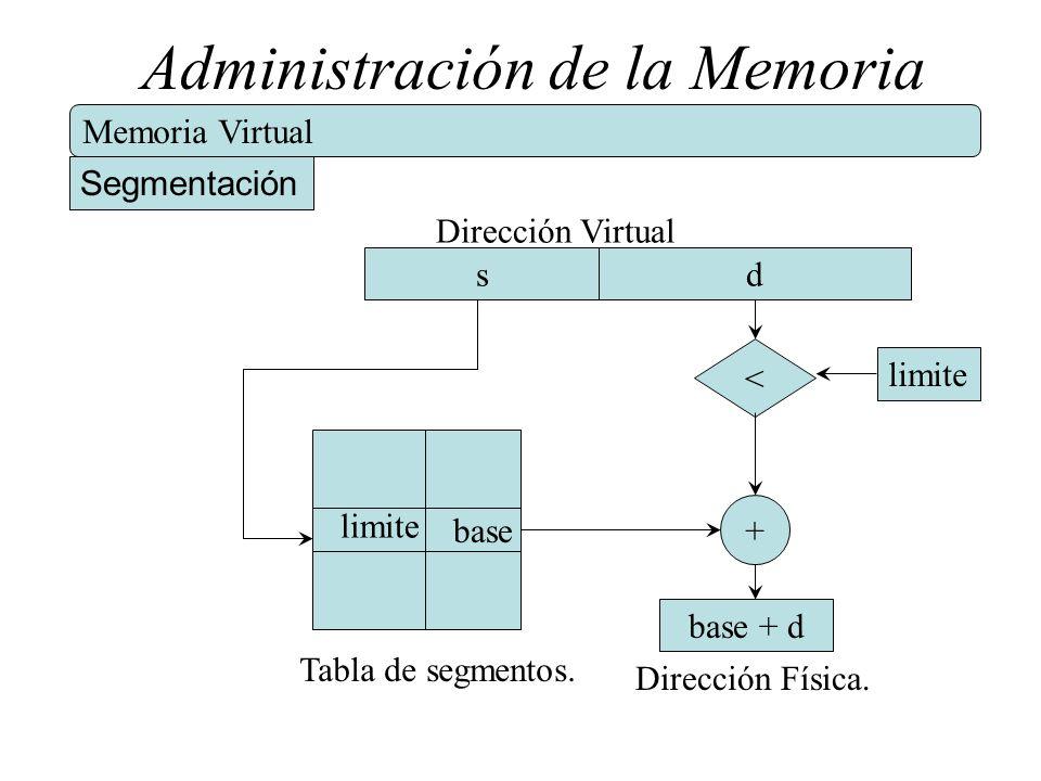 Administración de la Memoria Memoria Virtual Segmentación Dirección Virtual sd base + Dirección Física. base + d limite < Tabla de segmentos.