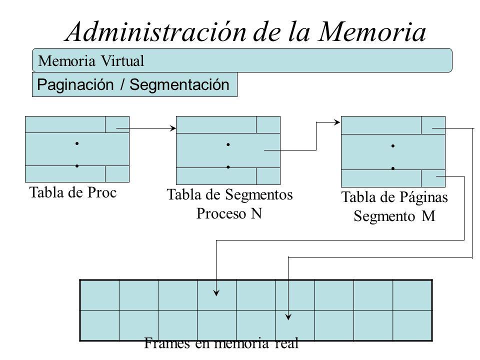 Administración de la Memoria Memoria Virtual Paginación / Segmentación.... Tabla de Proc.... Tabla de Segmentos Proceso N.... Tabla de Páginas Segment