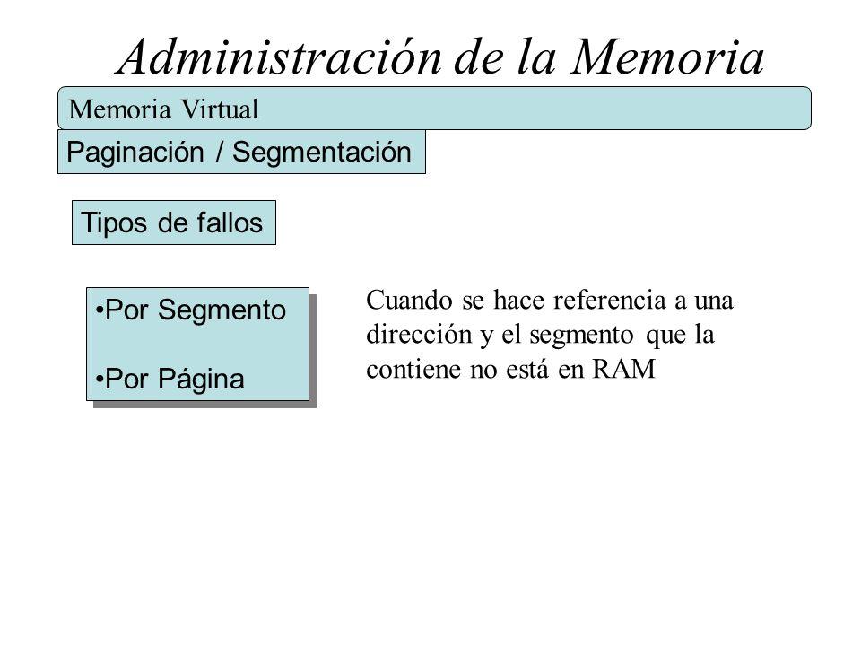 Administración de la Memoria Memoria Virtual Paginación / Segmentación Tipos de fallos Por Segmento Por Página Por Segmento Por Página Cuando se hace