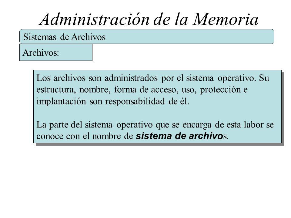 Administración de la Memoria Sistemas de Archivos Los archivos son administrados por el sistema operativo. Su estructura, nombre, forma de acceso, uso