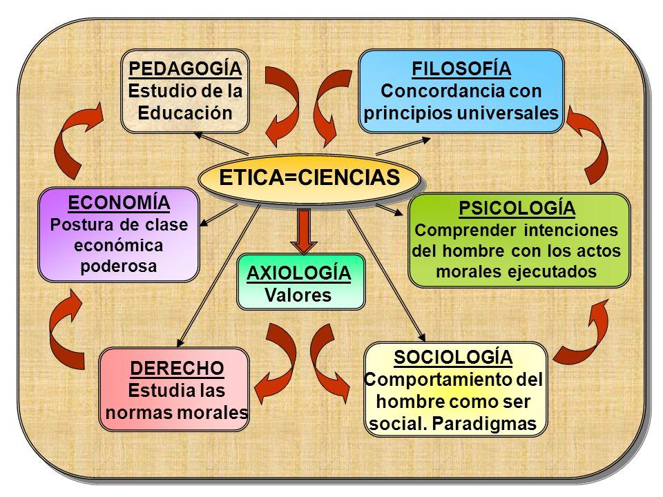 A X I O L O G Í A CORRIENTE SUBJETIVA Los valores dependen del sujeto y no del objeto CORRIENTE OBJETIVA Los valores dependen del objeto y no del sujeto CORRIENTE INTERMEDIA Sirven de fundamento a las normas éticas SUPERAN EL ABISMO DEL SER Y EL DEBER SER VALORES INFRAHUMANOS VALORES INFRAMORALES VALORES MORALES VALORES RELIGIOSOS