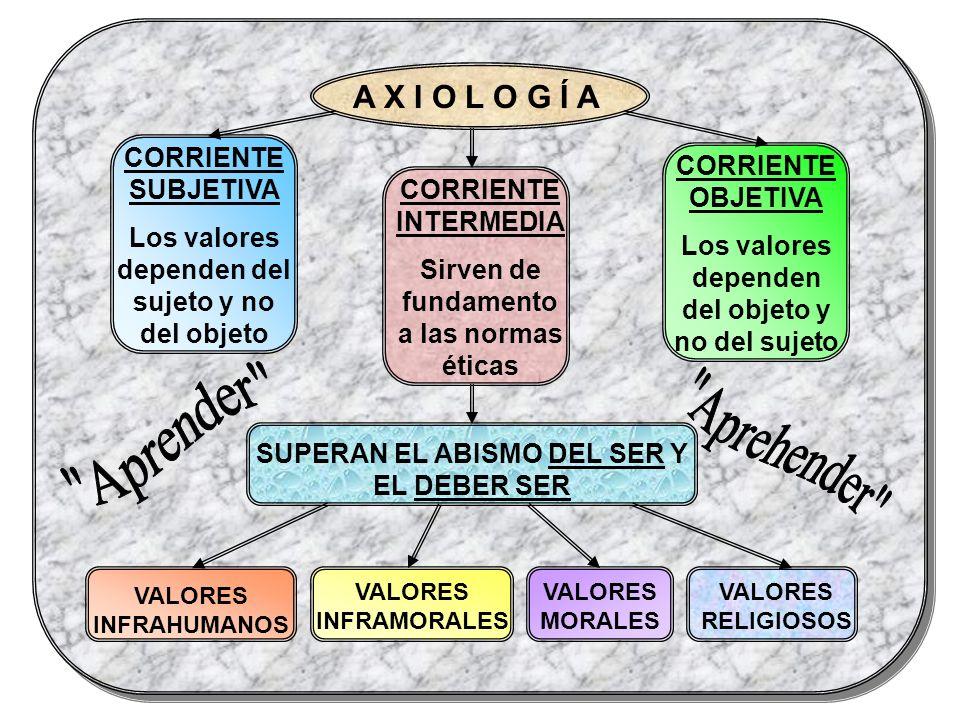 A X I O L O G Í A CORRIENTE SUBJETIVA Los valores dependen del sujeto y no del objeto CORRIENTE OBJETIVA Los valores dependen del objeto y no del suje