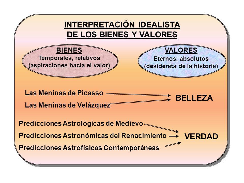 INTERPRETACIÓN IDEALISTA DE LOS BIENES Y VALORES BIENES Temporales, relativos (aspiraciones hacia el valor) VALORES Eternos, absolutos (desiderata de