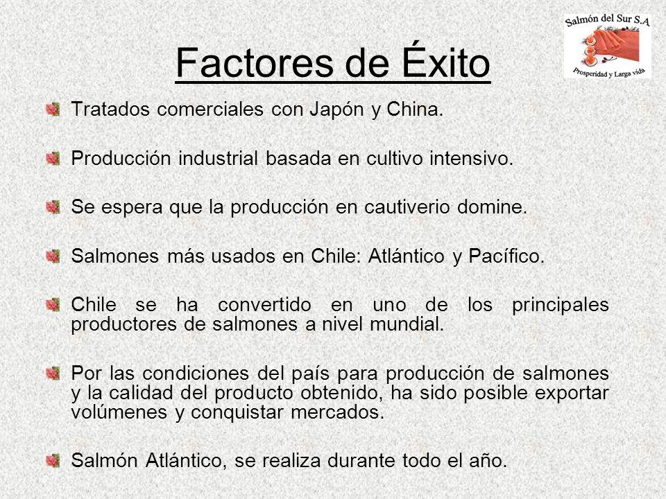 Factores de Éxito Tratados comerciales con Japón y China. Producción industrial basada en cultivo intensivo. Se espera que la producción en cautiverio