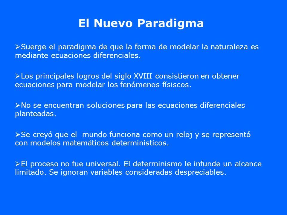 Conclusiones El paradigma determinista clásico de la física Matemática, ha permitido grandes desarrolos en el entendimiento de los fenómenos naturales.