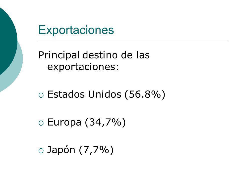 Exportaciones Principal destino de las exportaciones: Estados Unidos (56.8%) Europa (34,7%) Japón (7,7%)