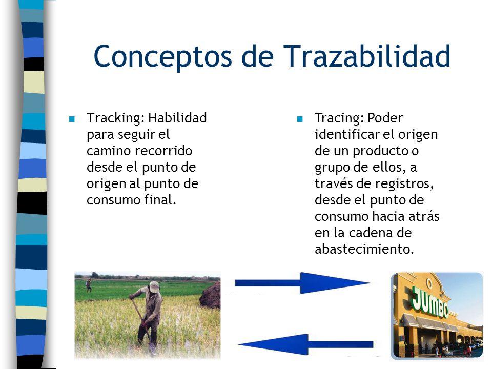 Conceptos de Trazabilidad n Tracking: Habilidad para seguir el camino recorrido desde el punto de origen al punto de consumo final. n Tracing: Poder i