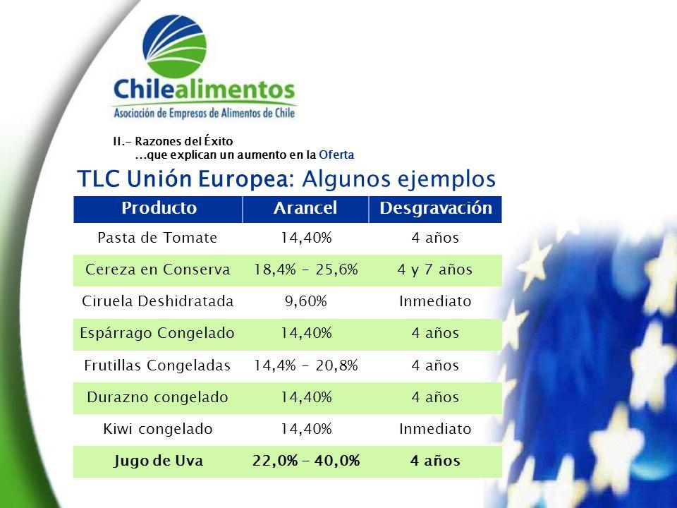 TLC Unión Europea: Algunos ejemplos ProductoArancelDesgravación Pasta de Tomate14,40%4 años Cereza en Conserva18,4% - 25,6%4 y 7 años Ciruela Deshidratada9,60%Inmediato Espárrago Congelado14,40%4 años Frutillas Congeladas14,4% - 20,8%4 años Durazno congelado14,40%4 años Kiwi congelado14,40%Inmediato Jugo de Uva22,0% - 40,0%4 años II.- Razones del Éxito...que explican un aumento en la Oferta