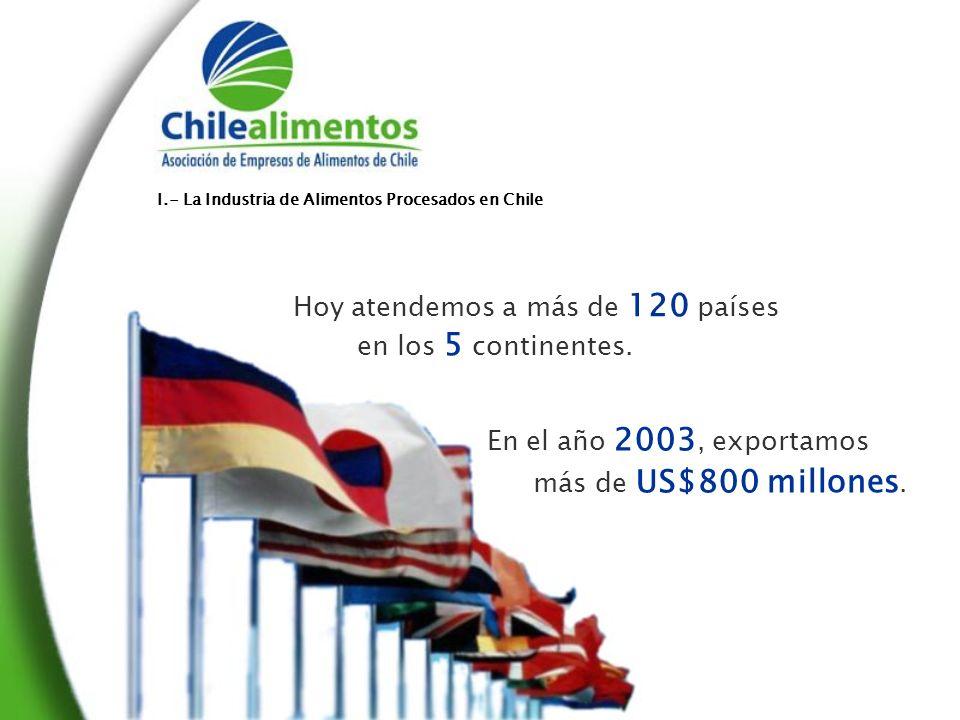 En el año 2003, exportamos más de US$800 millones.