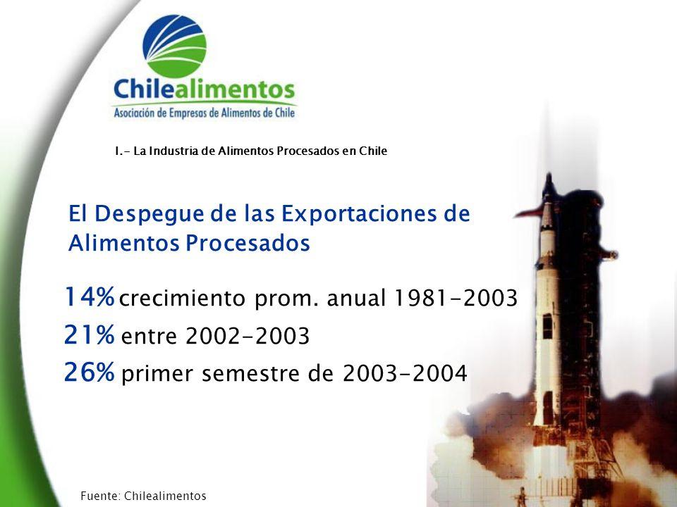 US$1.000 millones en exportaciones de alimentos procesados el 2004 El Resultado: ¿Un sueño.