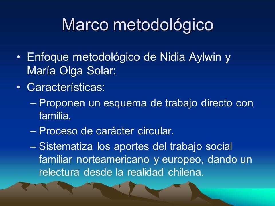 Marco metodológico Enfoque metodológico de Nidia Aylwin y María Olga Solar: Características: –Proponen un esquema de trabajo directo con familia. –Pro