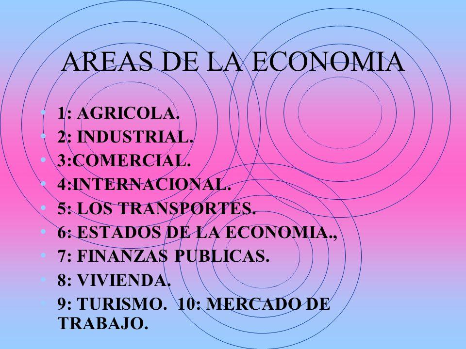 AREAS DE LA ECONOMIA 1: AGRICOLA. 2: INDUSTRIAL. 3:COMERCIAL. 4:INTERNACIONAL. 5: LOS TRANSPORTES. 6: ESTADOS DE LA ECONOMIA., 7: FINANZAS PUBLICAS. 8