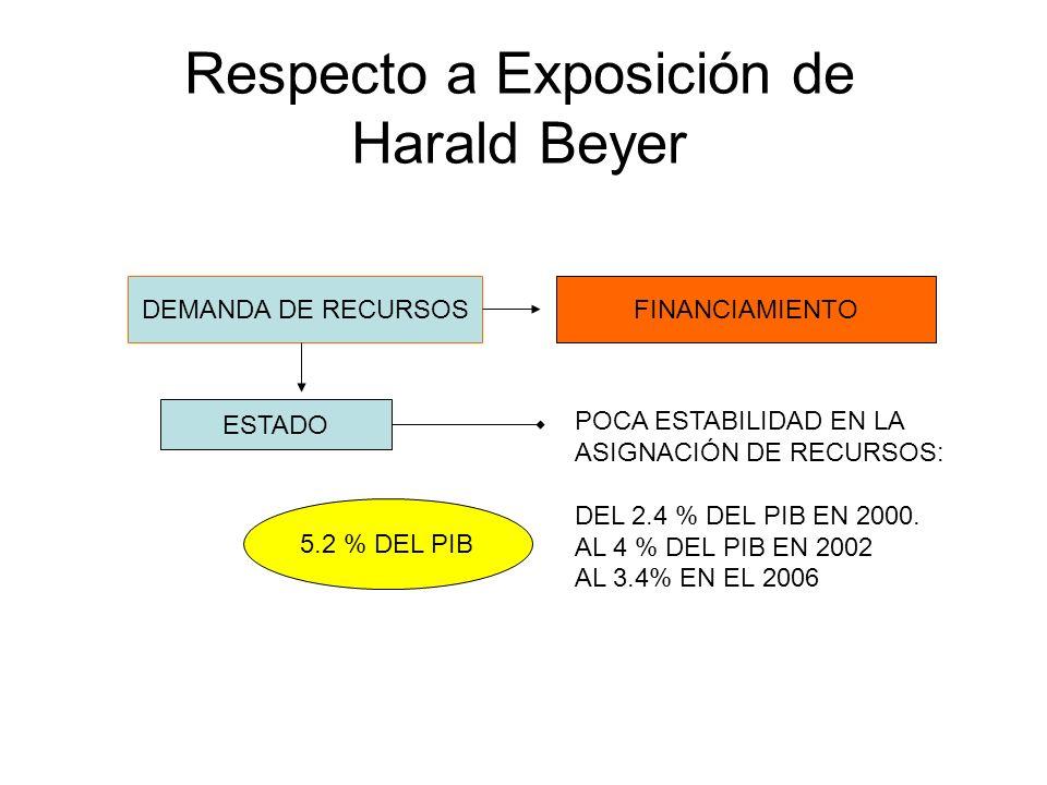 Respecto a Exposición de Harald Beyer DEMANDA DE RECURSOSFINANCIAMIENTO ESTADO POCA ESTABILIDAD EN LA ASIGNACIÓN DE RECURSOS: DEL 2.4 % DEL PIB EN 2000.