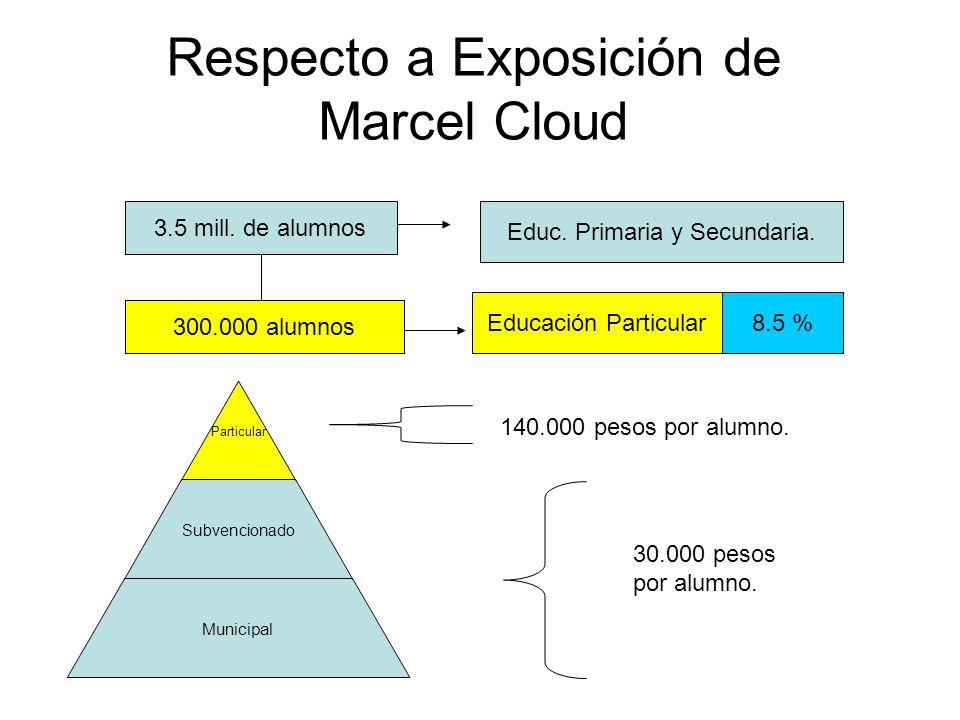 Respecto a Exposición de Marcel Cloud Particular Subvencionado Municipal 3.5 mill.