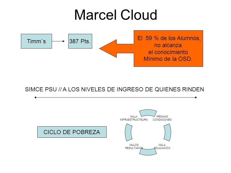 Marcel Cloud Timm`s387 Pts. El 59 % de los Alumnos, no alcanza el conocimiento Mínimo de la OSD.