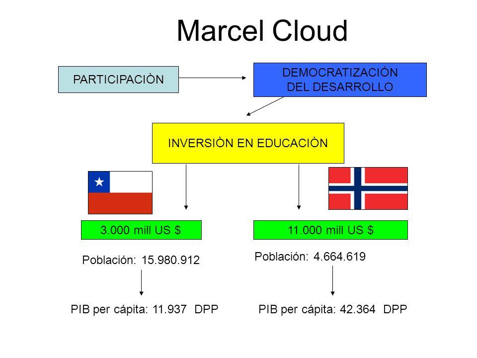 Marcel Cloud PARTICIPACIÒN DEMOCRATIZACIÓN DEL DESARROLLO 3.000 mill US $ 11.000 mill US $ Población: 4.664.619 PIB per cápita: 42.364 DPP INVERSIÒN EN EDUCACIÒN Población: 15.980.912 PIB per cápita: 11.937 DPP