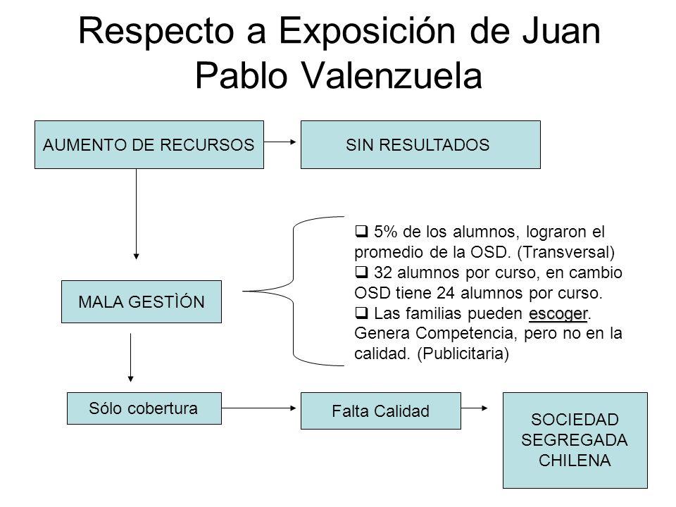 Respecto a Exposición de Juan Pablo Valenzuela AUMENTO DE RECURSOSSIN RESULTADOS MALA GESTÌÓN 5% de los alumnos, lograron el promedio de la OSD.