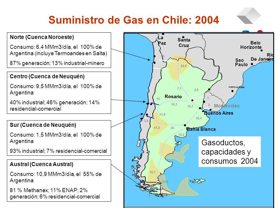 Norte (Cuenca Noroeste) Consumo: 6,4 MMm3/día, el 100% de Argentina (incluye Termoandes en Salta) 87% generación; 13% industrial-minero Centro (Cuenca de Neuquén) Consumo: 9,5 MMm3/día, el 100% de Argentina 40% industrial; 46% generación; 14% residencial-comercial Sur (Cuenca de Neuquén) Consumo: 1,5 MMm3/día, el 100% de Argentina 93% industrial; 7% residencial-comercial Austral (Cuenca Austral) Consumo: 10,9 MMm3/día, el 55% de Argentina 81 % Methanex; 11% ENAP; 2% generación; 6% residencial-comercial Gasoductos, capacidades y consumos 2004 Suministro de Gas en Chile: 2004