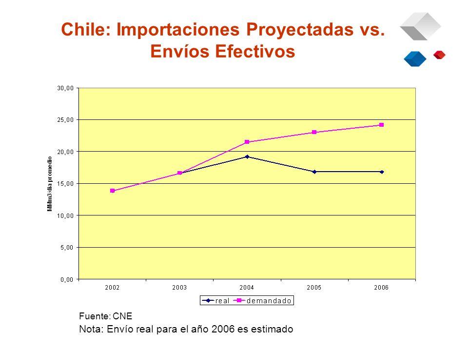 Chile: Importaciones Proyectadas vs.