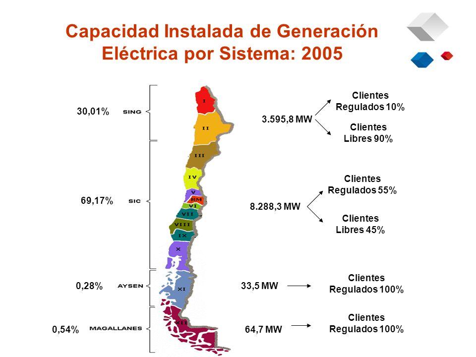 Capacidad Instalada de Generación Eléctrica por Sistema: 2005 30,01% 69,17% 0,28% 0,54% 3.595,8 MW 8.288,3 MW 33,5 MW 64,7 MW Clientes Regulados 10% Clientes Regulados 55% Clientes Libres 90% Clientes Libres 45% Clientes Regulados 100%