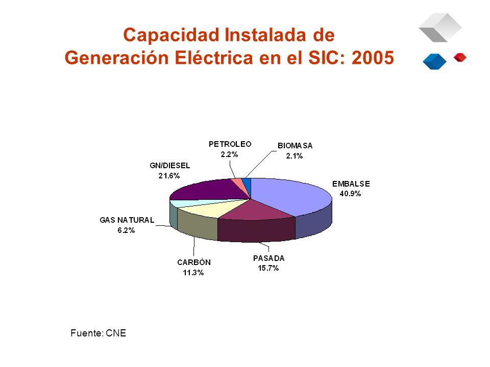 Capacidad Instalada de Generación Eléctrica en el SIC: 2005 Fuente: CNE