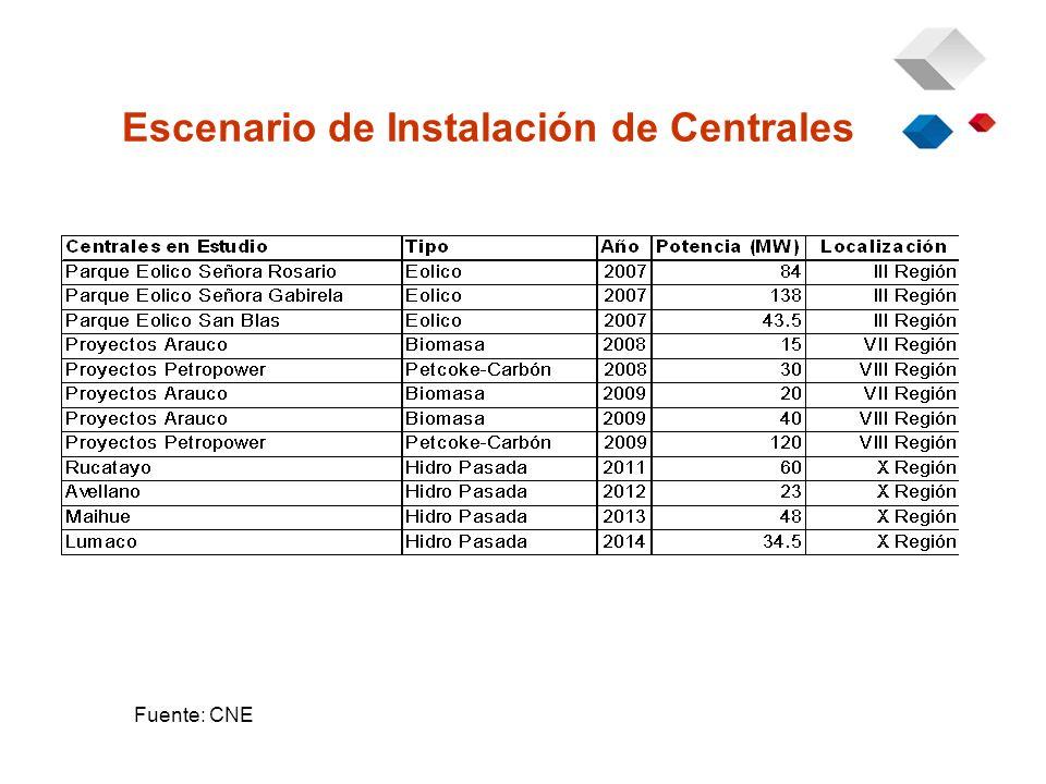 Escenario de Instalación de Centrales Fuente: CNE