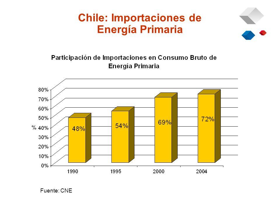 Chile: Importaciones de Energía Primaria Fuente: CNE