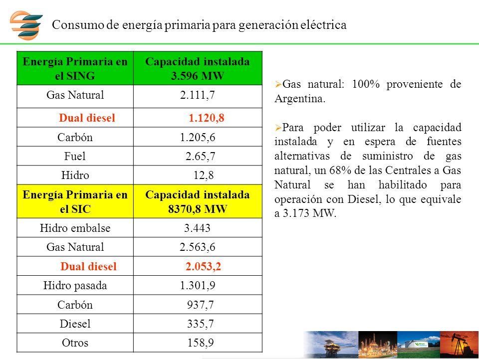 Energía Primaria en el SING Capacidad instalada 3.596 MW Gas Natural2.111,7 Dual diesel 1.120,8 Carbón1.205,6 Fuel 2.65,7 Hidro 12,8 Energía Primaria en el SIC Capacidad instalada 8370,8 MW Hidro embalse3.443 Gas Natural2.563,6 Dual diesel 2.053,2 Hidro pasada1.301,9 Carbón 937,7 Diesel 335,7 Otros 158,9 Consumo de energía primaria para generación eléctrica Gas natural: 100% proveniente de Argentina.