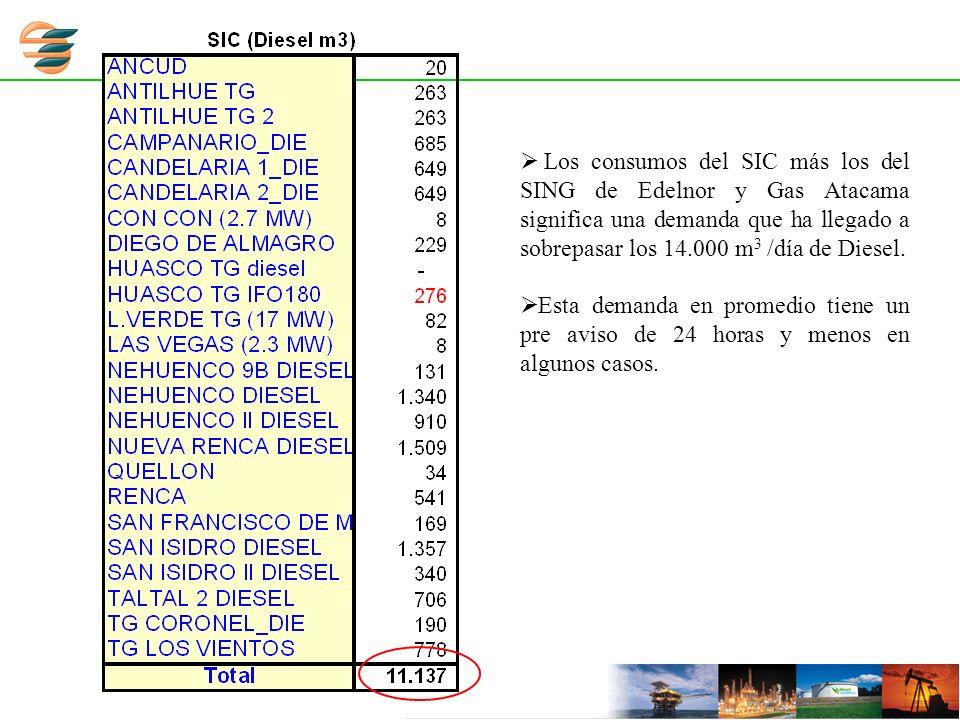 Los consumos del SIC más los del SING de Edelnor y Gas Atacama significa una demanda que ha llegado a sobrepasar los 14.000 m 3 /día de Diesel. Esta d