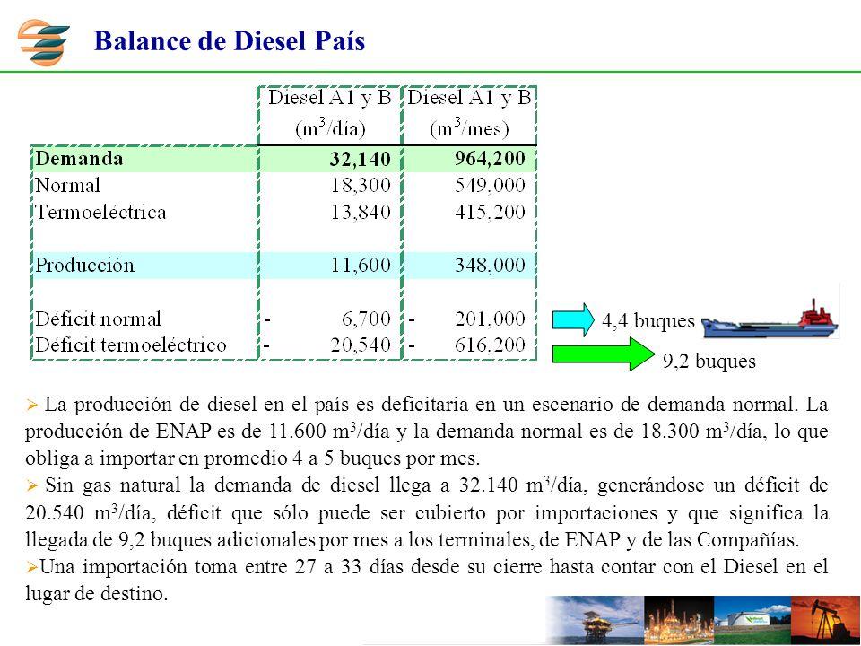 La producción de diesel en el país es deficitaria en un escenario de demanda normal. La producción de ENAP es de 11.600 m 3 /día y la demanda normal e
