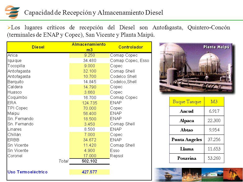 Capacidad de Recepción y Almacenamiento Diesel Los lugares críticos de recepción del Diesel son Antofagasta, Quintero-Concón (terminales de ENAP y Copec), San Vicente y Planta Maipú.