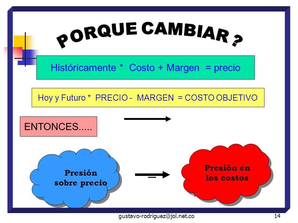 gustavo-rodriguez@jol.net.co14 Históricamente * Costo + Margen = precio Hoy y Futuro * PRECIO - MARGEN = COSTO OBJETIVO Presión sobre precio Presión en los costos = ENTONCES.....