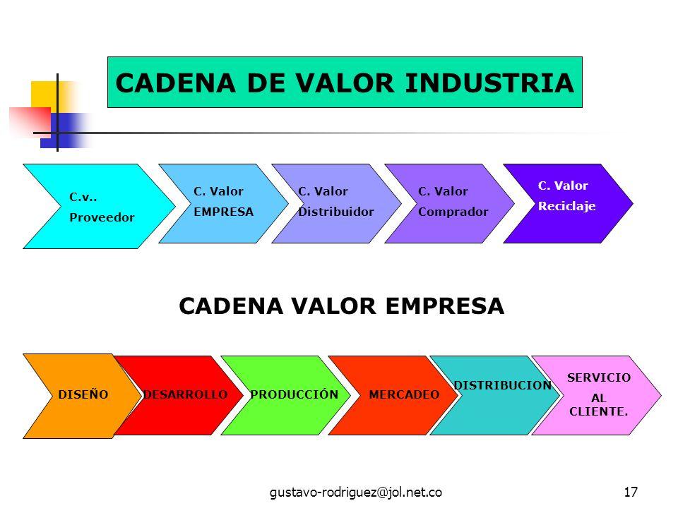 gustavo-rodriguez@jol.net.co17 C.v..Proveedor C. Valor EMPRESA C.