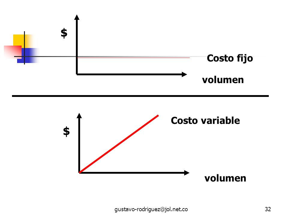 gustavo-rodriguez@jol.net.co32 $ volumen Costo fijo $ volumen Costo variable