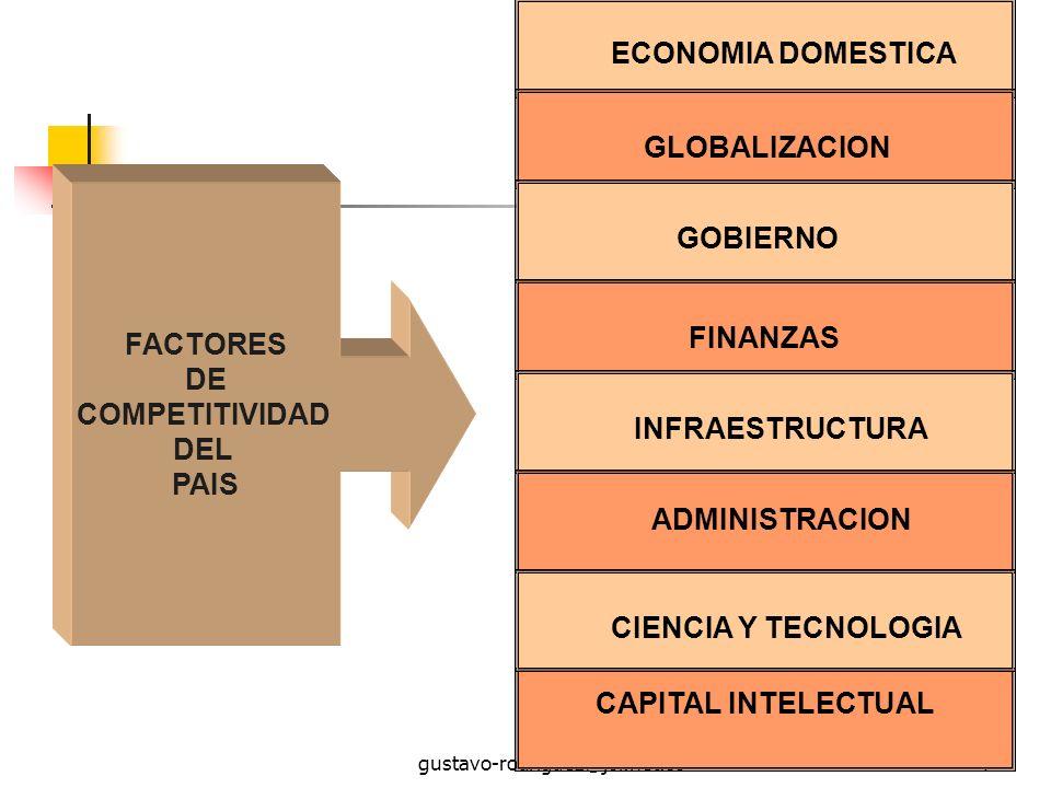 gustavo-rodriguez@jol.net.co4 ECONOMIA DOMESTICA GLOBALIZACIONGOBIERNOFINANZASINFRAESTRUCTURA CAPITAL INTELECTUAL ADMINISTRACION CIENCIA Y TECNOLOGIA FACTORES DE COMPETITIVIDAD DEL PAIS