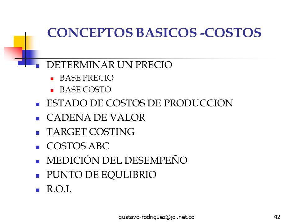gustavo-rodriguez@jol.net.co42 CONCEPTOS BASICOS -COSTOS DETERMINAR UN PRECIO BASE PRECIO BASE COSTO ESTADO DE COSTOS DE PRODUCCIÓN CADENA DE VALOR TARGET COSTING COSTOS ABC MEDICIÓN DEL DESEMPEÑO PUNTO DE EQULIBRIO R.O.I.