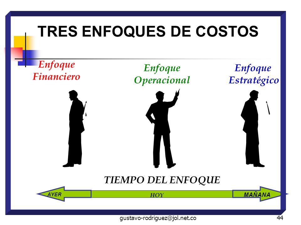gustavo-rodriguez@jol.net.co44 HOY MAÑANA AYER TRES ENFOQUES DE COSTOS TIEMPO DEL ENFOQUE Enfoque Financiero Enfoque Operacional Enfoque Estratégico