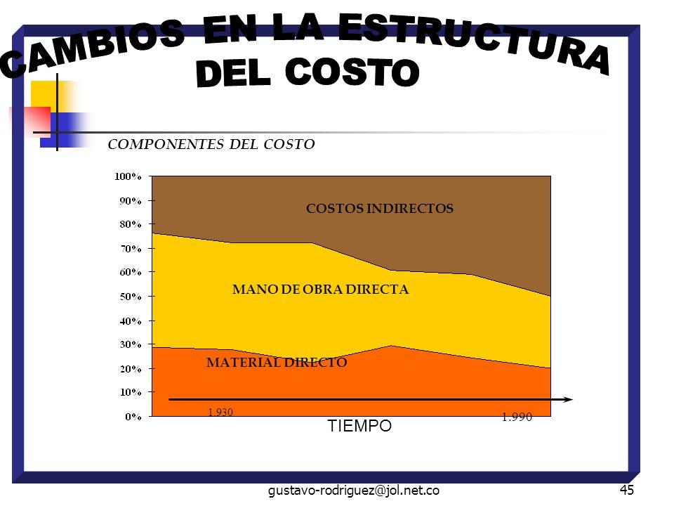 gustavo-rodriguez@jol.net.co45 COMPONENTES DEL COSTO TIEMPO COSTOS INDIRECTOS MANO DE OBRA DIRECTA MATERIAL DIRECTO 1.930 1.990