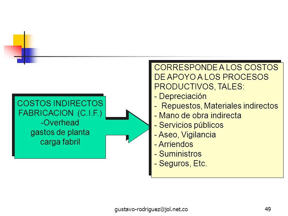 gustavo-rodriguez@jol.net.co49 COSTOS INDIRECTOS FABRICACION (C.I.F.) -Overhead gastos de planta carga fabril COSTOS INDIRECTOS FABRICACION (C.I.F.) -Overhead gastos de planta carga fabril CORRESPONDE A LOS COSTOS DE APOYO A LOS PROCESOS PRODUCTIVOS, TALES: - Depreciación - Repuestos, Materiales indirectos - Mano de obra indirecta - Servicios públicos - Aseo, Vigilancia - Arriendos - Suministros - Seguros, Etc.